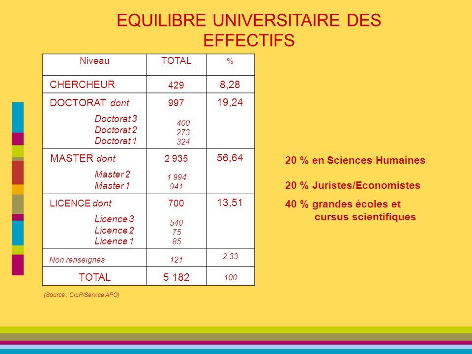 EQUILIBRE UNIVERSITAIRE DES EFFECTIFS NiveauTOTAL % CHERCHEUR 429 8,28 DOCTORAT dont 997 19,24 Doctorat 3 Doctorat 2 Doctorat 1 400 273 324 MASTER dont 2 935 56,64 Master 2 Master 1 1 994 941 LICENCE dont700 13,51 Licence 3 Licence 2 Licence 1 540 75 85 Non renseignés121 2,33 TOTAL5 182 100 20 % en Sciences Humaines 20 % Juristes/Economistes 40 % grandes écoles et cursus scientifiques (Source : CiuP/Service APO)