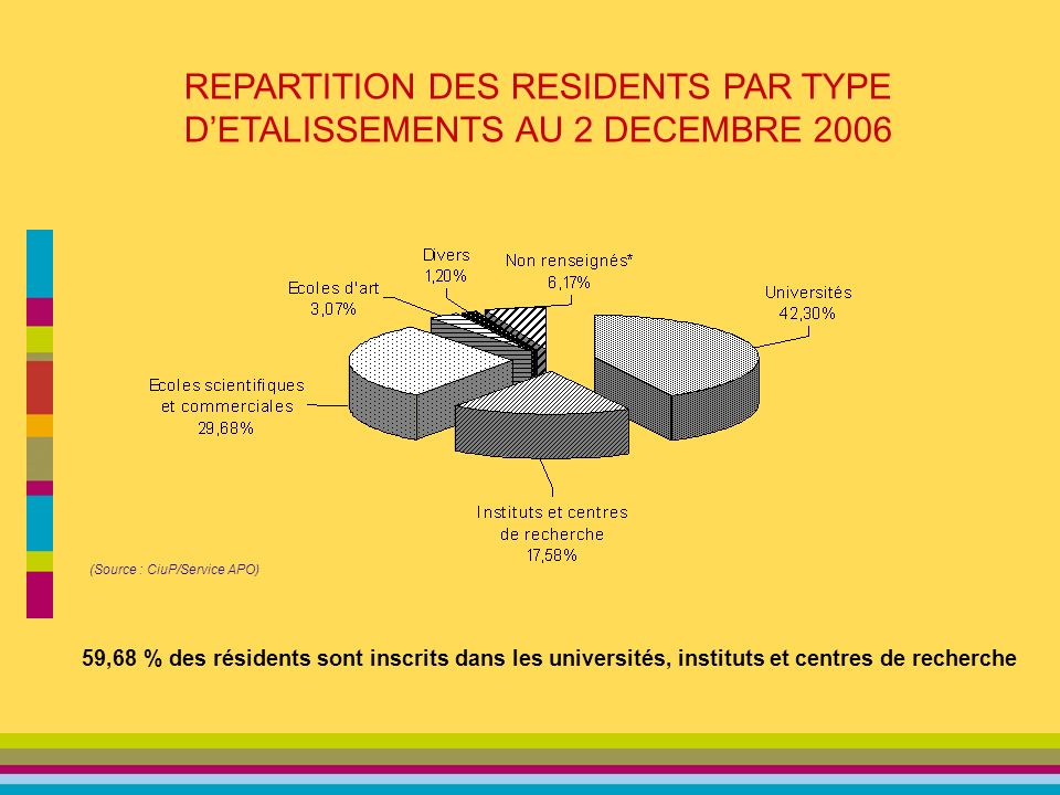 REPARTITION DES RESIDENTS PAR TYPE DETALISSEMENTS AU 2 DECEMBRE 2006 (Source : CiuP/Service APO) 59,68 % des résidents sont inscrits dans les universités, instituts et centres de recherche