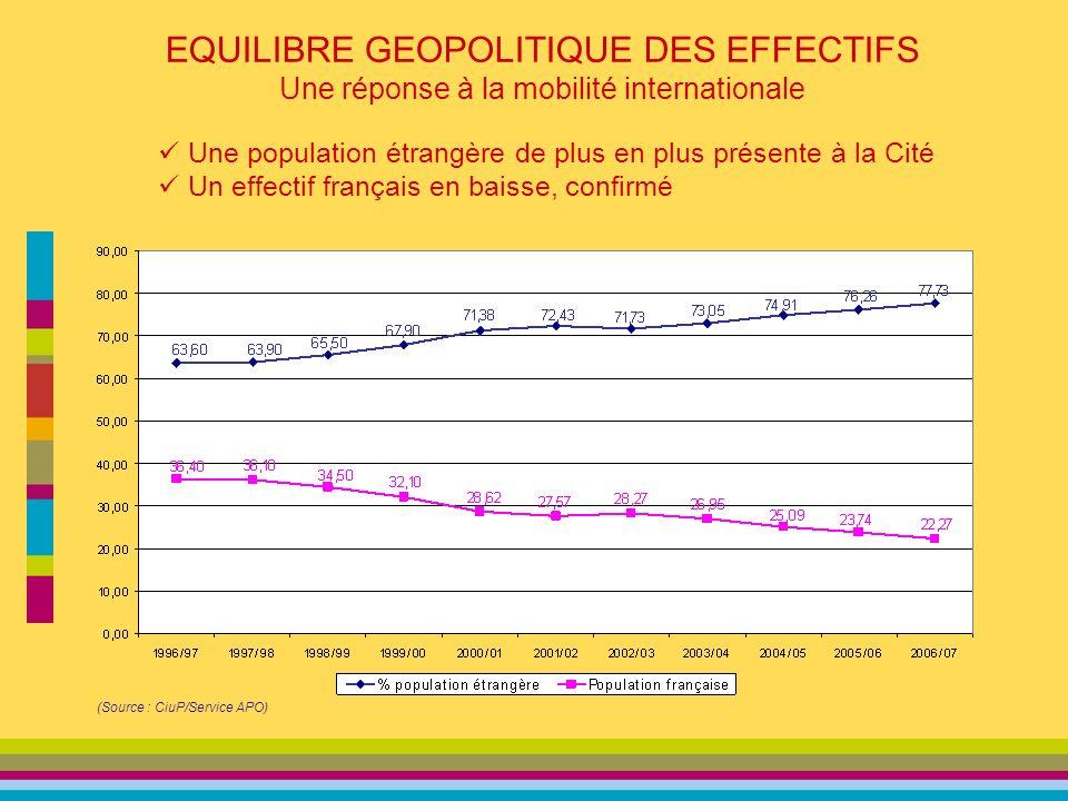 EQUILIBRE GEOPOLITIQUE DES EFFECTIFS Une réponse à la mobilité internationale (Source : CiuP/Service APO) Une population étrangère de plus en plus présente à la Cité Un effectif français en baisse, confirmé