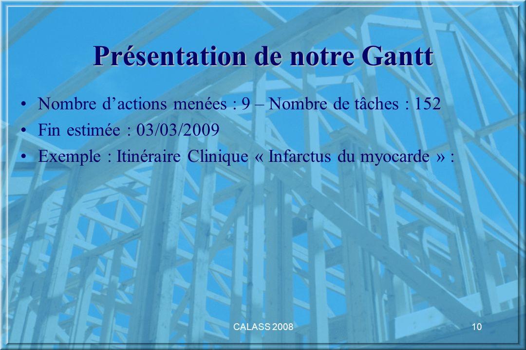 CALASS 200810 Présentation de notre Gantt Nombre dactions menées : 9 – Nombre de tâches : 152 Fin estimée : 03/03/2009 Exemple : Itinéraire Clinique «