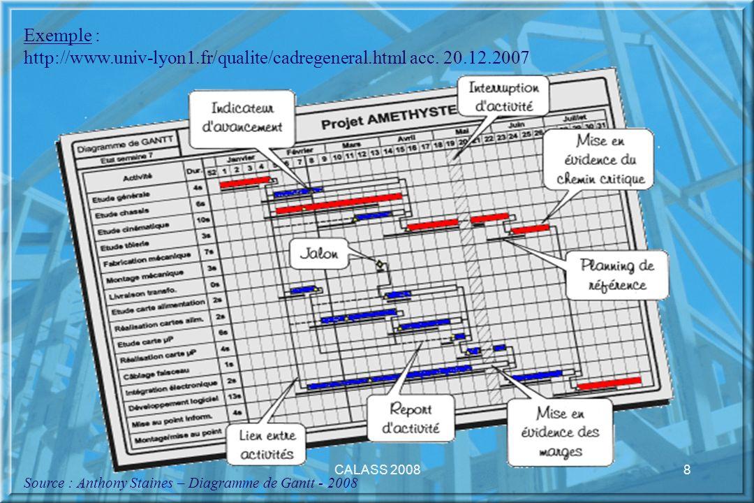 CALASS 20088 Exemple : http://www.univ-lyon1.fr/qualite/cadregeneral.html acc. 20.12.2007 Source : Anthony Staines – Diagramme de Gantt - 2008