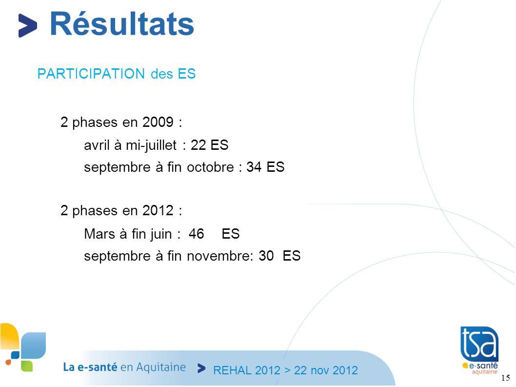 REHAL 2012 > 22 nov 2012 15 PARTICIPATION des ES 2 phases en 2009 : avril à mi-juillet : 22 ES septembre à fin octobre : 34 ES 2 phases en 2012 : Mars