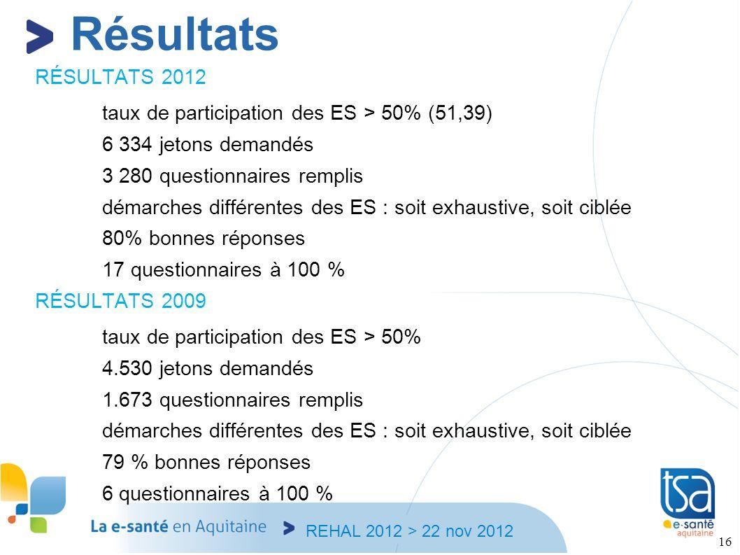 REHAL 2012 > 22 nov 2012 16 RÉSULTATS 2012 taux de participation des ES > 50% (51,39) 6 334 jetons demandés 3 280 questionnaires remplis démarches dif