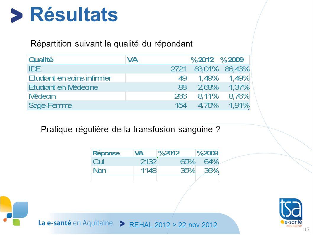 REHAL 2012 > 22 nov 2012 17 Répartition suivant la qualité du répondant Résultats Pratique régulière de la transfusion sanguine ?