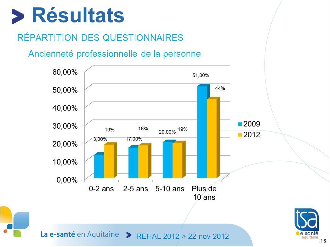 REHAL 2012 > 22 nov 2012 18 RÉPARTITION DES QUESTIONNAIRES Ancienneté professionnelle de la personne Résultats