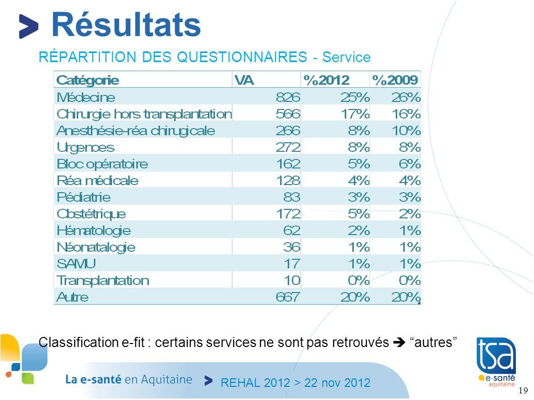 REHAL 2012 > 22 nov 2012 19 RÉPARTITION DES QUESTIONNAIRES - Service Classification e-fit : certains services ne sont pas retrouvés autres Résultats
