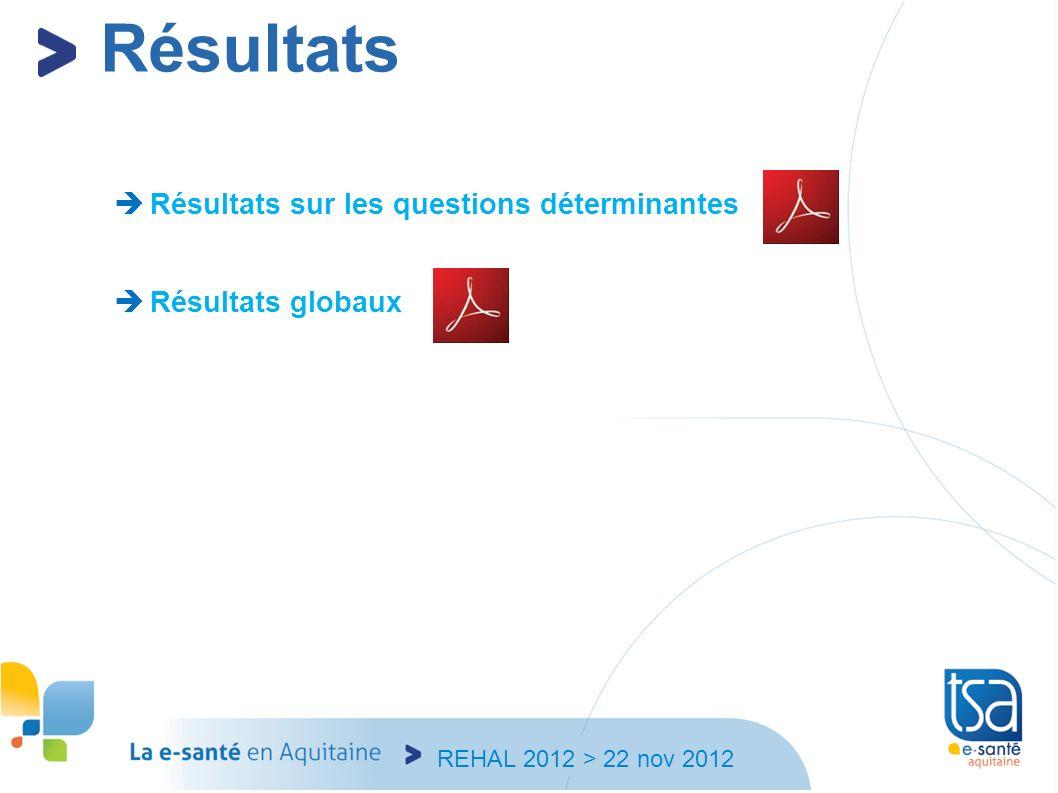 REHAL 2012 > 22 nov 2012 Résultats Résultats sur les questions déterminantes Résultats globaux