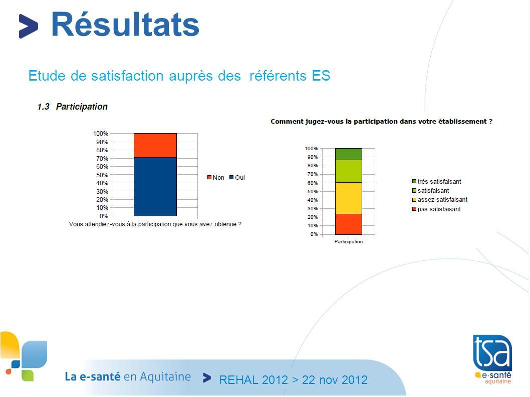 REHAL 2012 > 22 nov 2012 Etude de satisfaction auprès des référents ES Résultats