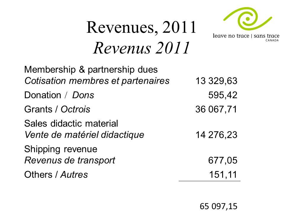 Revenues, 2011 Revenus 2011 Membership & partnership dues Cotisation membres et partenaires13 329,63 Donation / Dons 595,42 Grants / Octrois36 067,71 Sales didactic material Vente de matériel didactique14 276,23 Shipping revenue Revenus de transport 677,05 Others / Autres 151,11 65 097,15