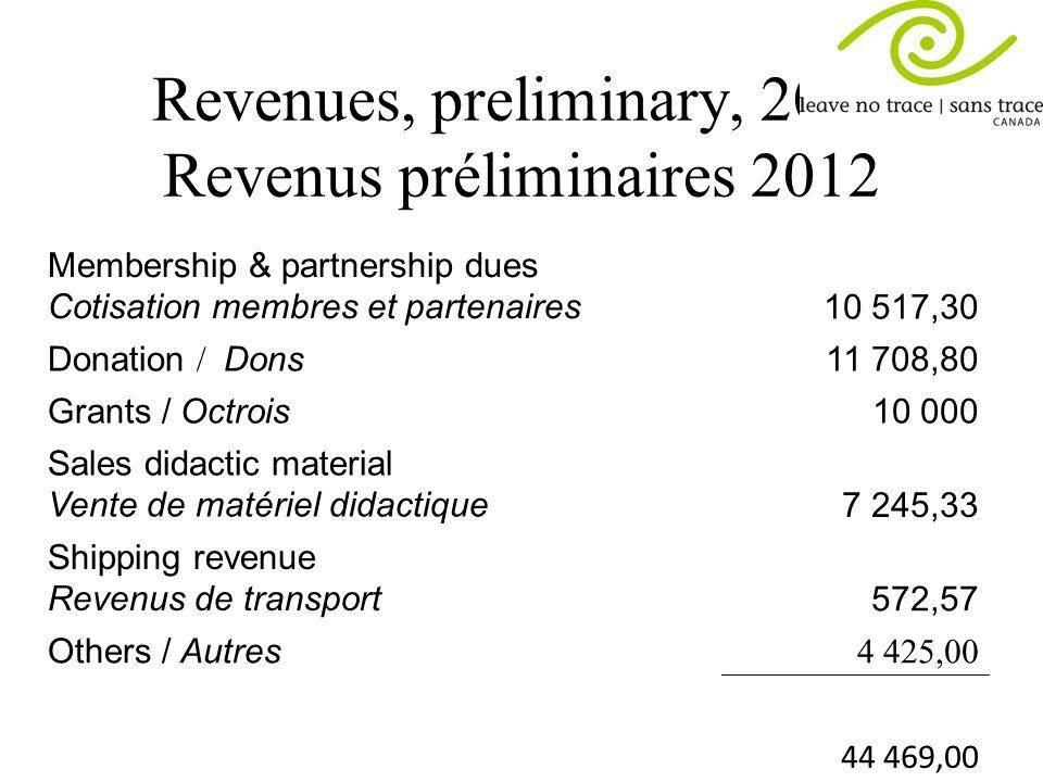 Revenues, preliminary, 2012 Revenus préliminaires 2012 Membership & partnership dues Cotisation membres et partenaires10 517,30 Donation / Dons 11 708
