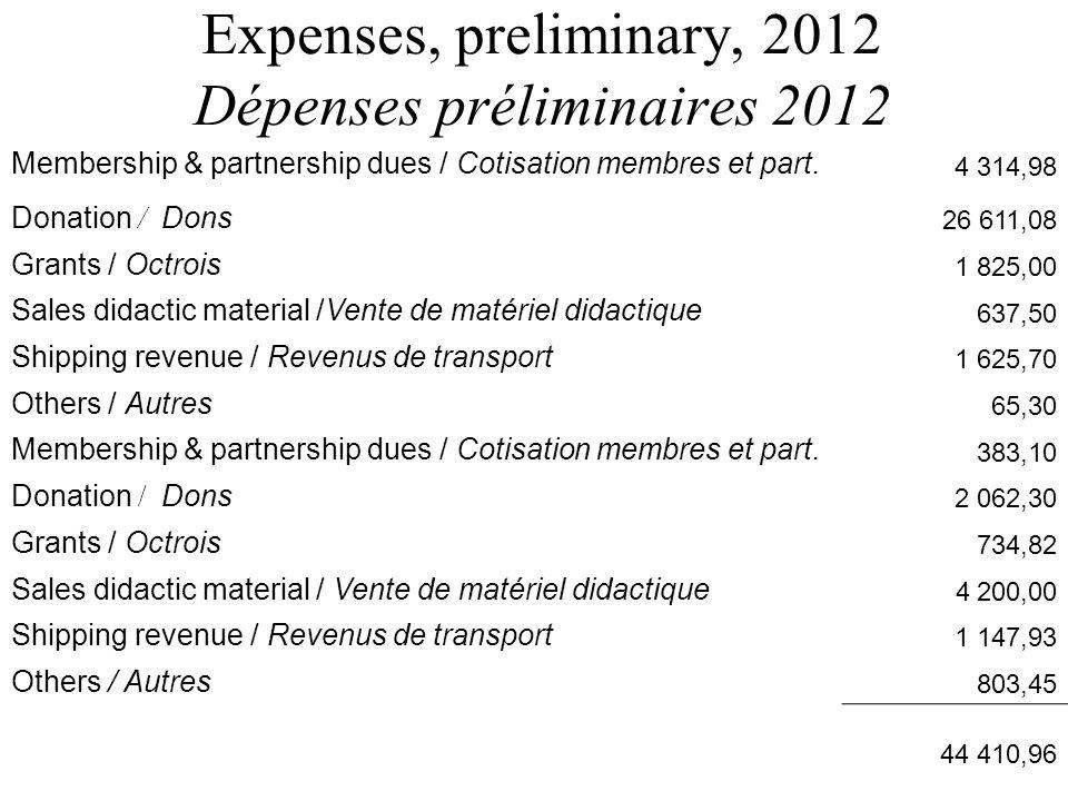 Expenses, preliminary, 2012 Dépenses préliminaires 2012 Membership & partnership dues / Cotisation membres et part. 4 314,98 Donation / Dons 26 611,08