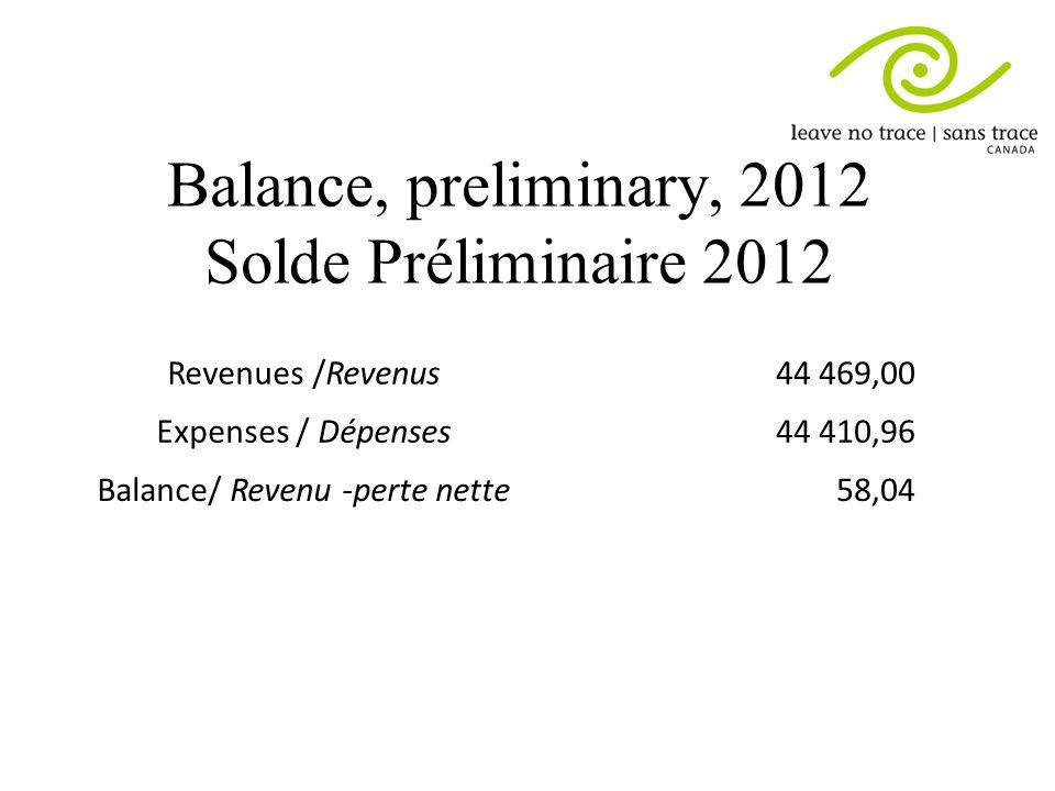Balance, preliminary, 2012 Solde Préliminaire 2012 Revenues /Revenus44 469,00 Expenses / Dépenses44 410,96 Balance/ Revenu -perte nette58,04
