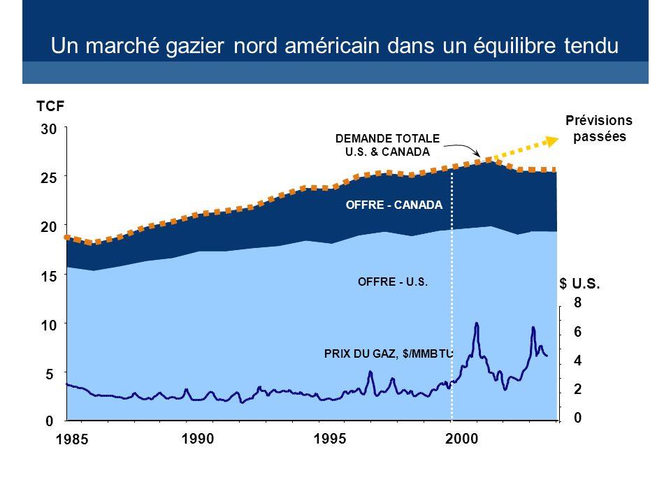 Un marché gazier nord américain dans un équilibre tendu OFFRE - CANADA OFFRE - U.S.