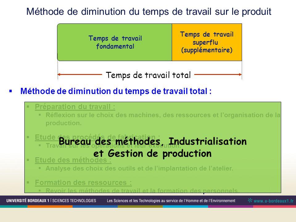 Temps de travail fondamental Temps de travail total Temps de travail superflu (supplémentaire) Méthode de diminution du temps de travail total : Prépa