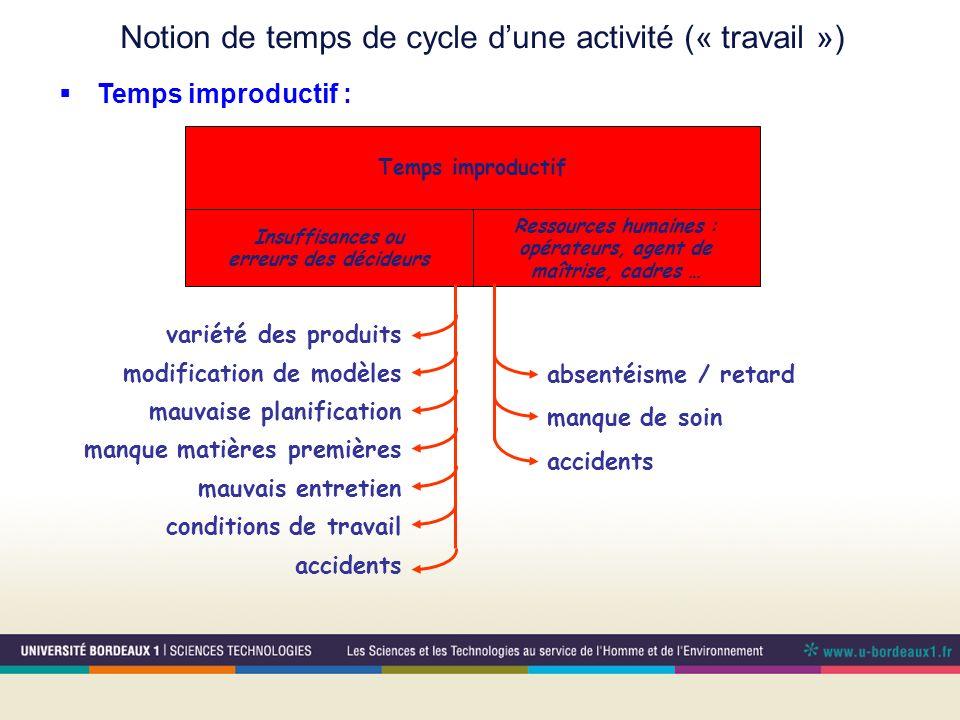 Notion de temps de cycle dune activité (« travail ») Temps improductif : Temps improductif Insuffisances ou erreurs des décideurs Ressources humaines
