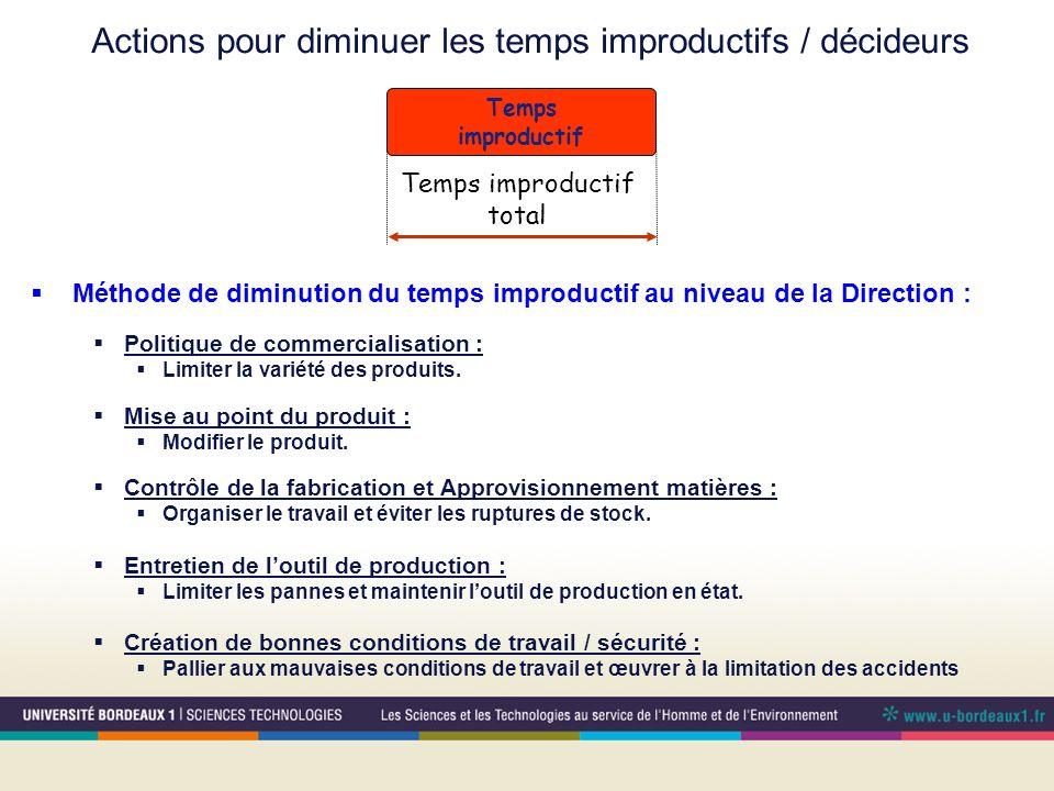 Temps improductif Temps improductif total Actions pour diminuer les temps improductifs / décideurs Méthode de diminution du temps improductif au nivea