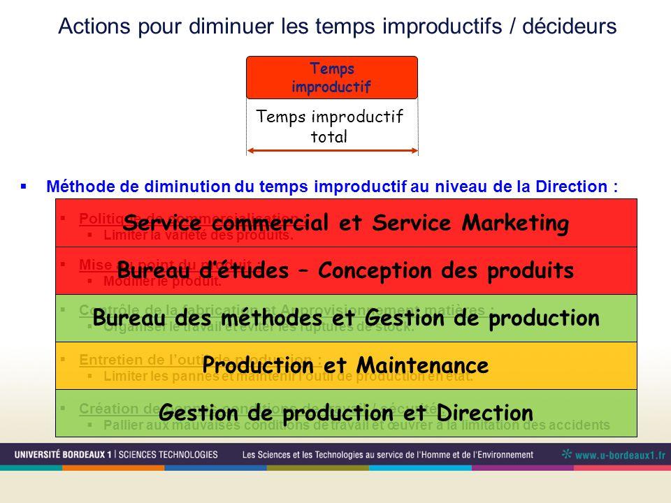 Temps improductif Temps improductif total Méthode de diminution du temps improductif au niveau de la Direction : Politique de commercialisation : Limi