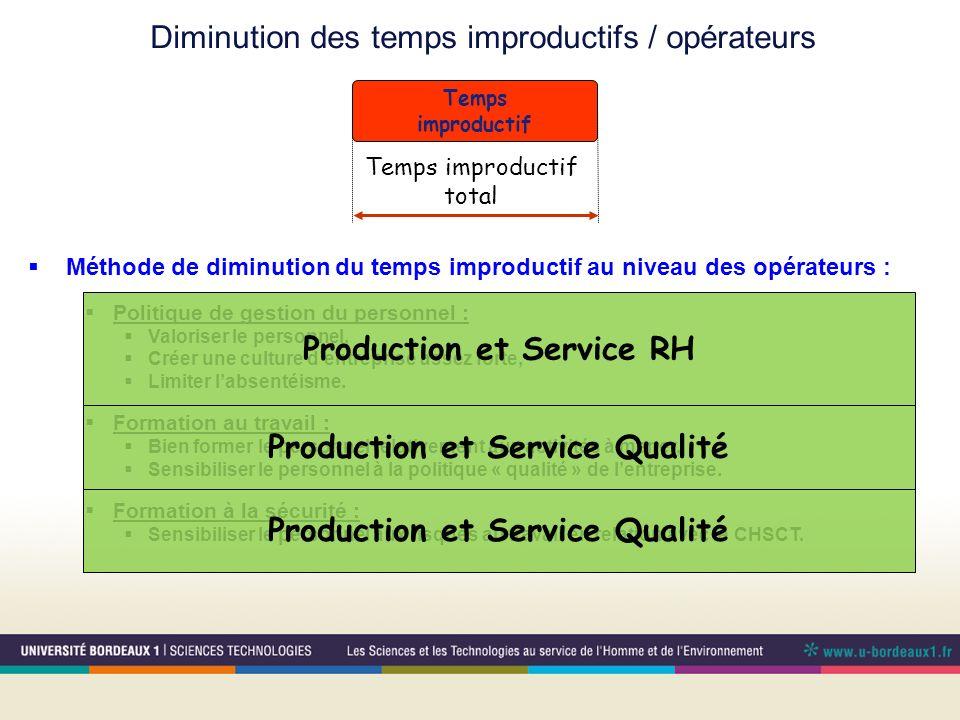 Temps improductif Temps improductif total Méthode de diminution du temps improductif au niveau des opérateurs : Politique de gestion du personnel : Va