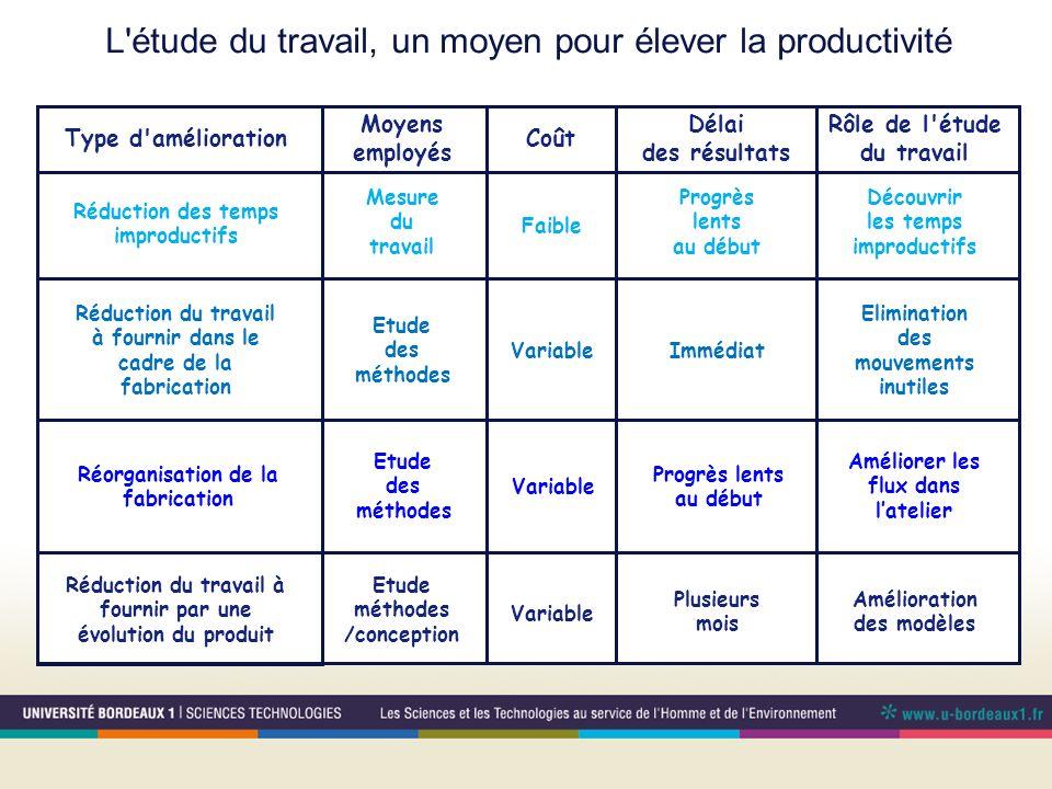 L'étude du travail, un moyen pour élever la productivité Rôle de l'étude du travail Délai des résultats Coût Moyens employés Type d'amélioration Réduc
