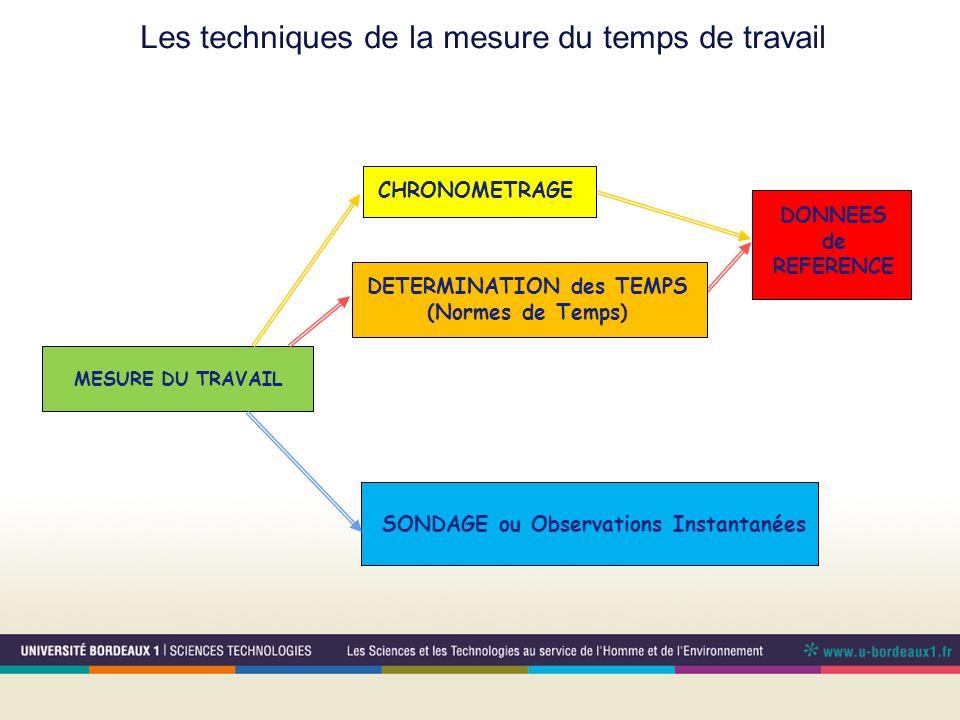 Les techniques de la mesure du temps de travail MESURE DU TRAVAIL DONNEES de REFERENCE SONDAGE ou Observations Instantanées CHRONOMETRAGE DETERMINATIO