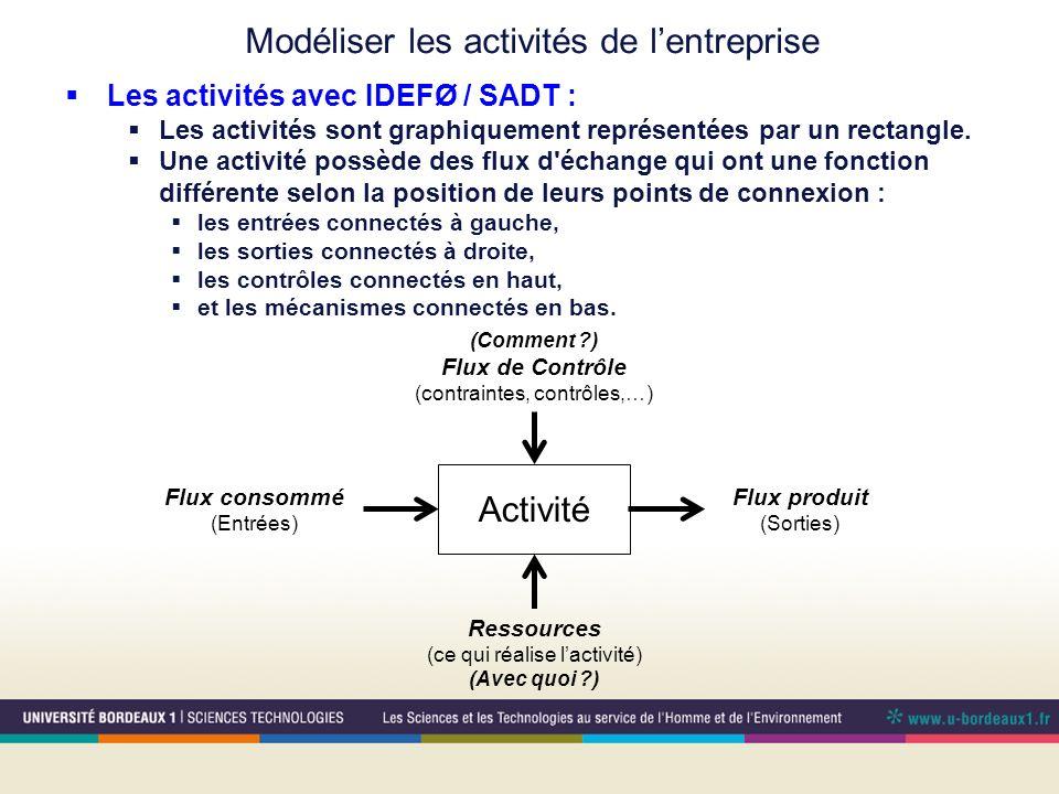 Modéliser les activités de lentreprise Les activités avec IDEFØ / SADT : Les activités sont graphiquement représentées par un rectangle. Une activité