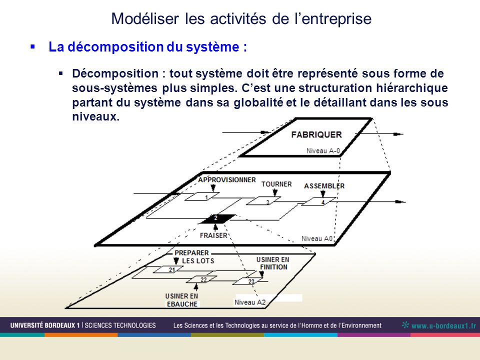 Modéliser les activités de lentreprise La décomposition du système : Décomposition : tout système doit être représenté sous forme de sous-systèmes plu