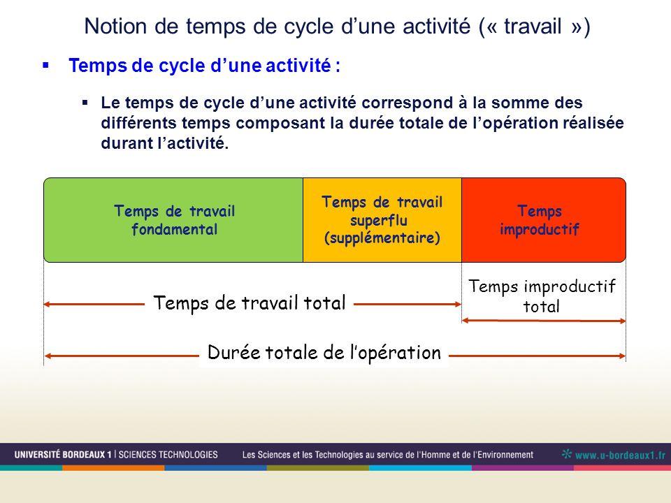 Notion de temps de cycle dune activité (« travail ») Temps de travail fondamental Temps improductif Durée totale de lopération Temps de travail total