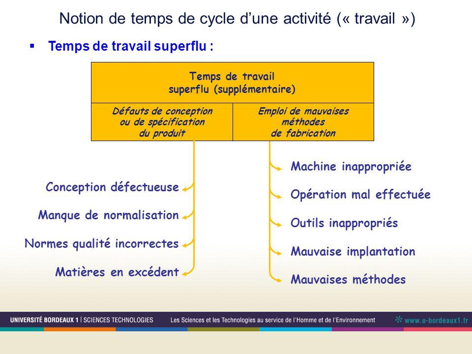 Notion de temps de cycle dune activité (« travail ») Temps de travail superflu : Temps de travail superflu (supplémentaire) Défauts de conception ou d