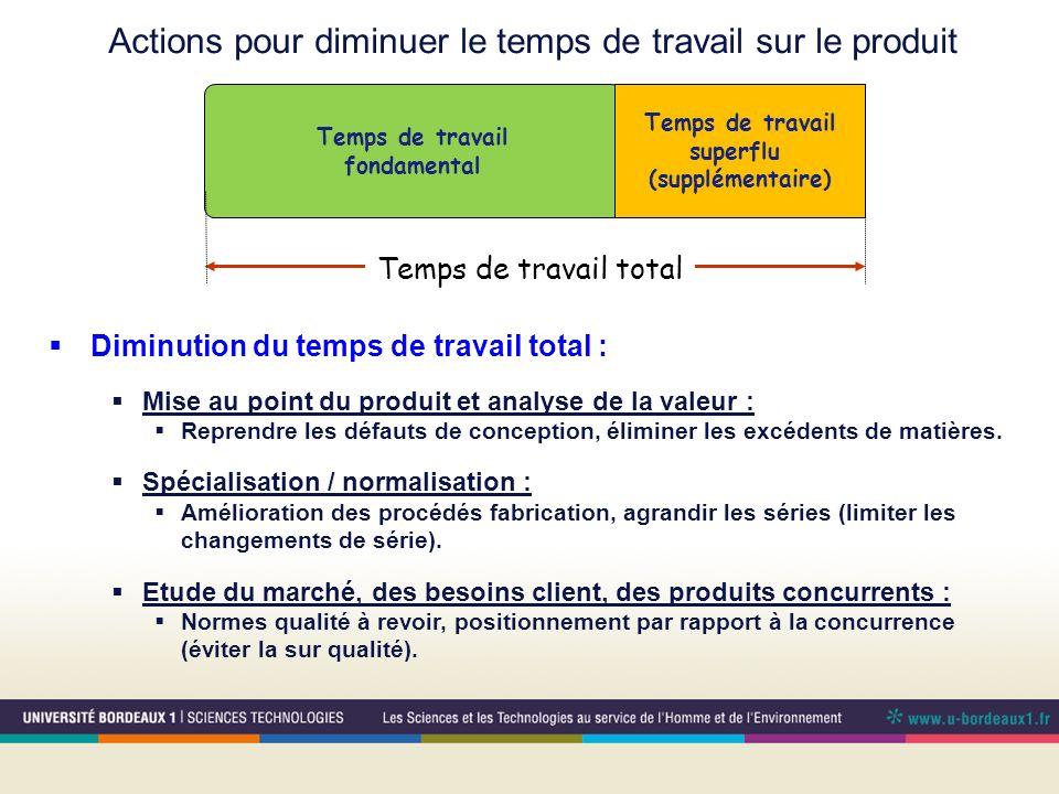 Temps de travail fondamental Temps de travail total Temps de travail superflu (supplémentaire) Diminution du temps de travail total : Mise au point du