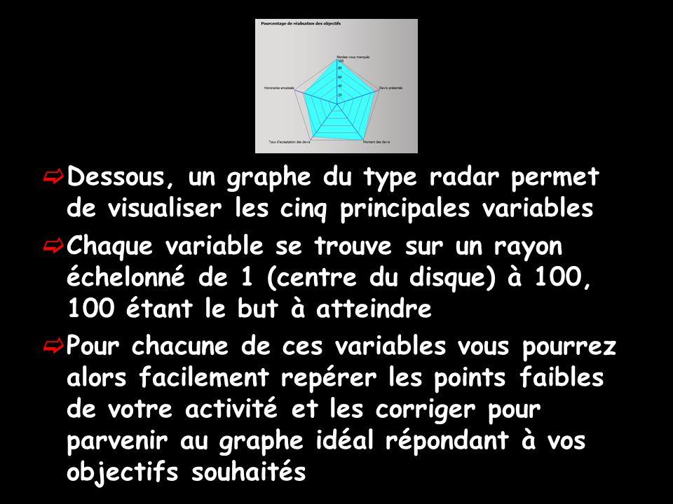 Dessous, un graphe du type radar permet de visualiser les cinq principales variables Chaque variable se trouve sur un rayon échelonné de 1 (centre du