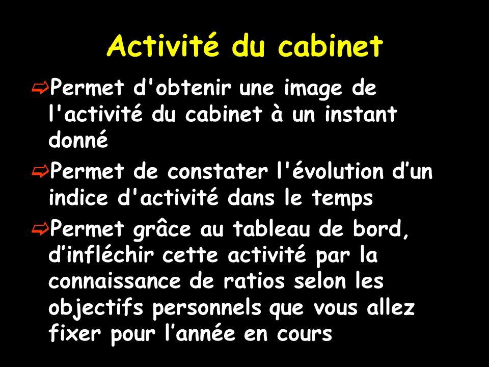 Activité du cabinet Permet d'obtenir une image de l'activité du cabinet à un instant donné Permet de constater l'évolution dun indice d'activité dans