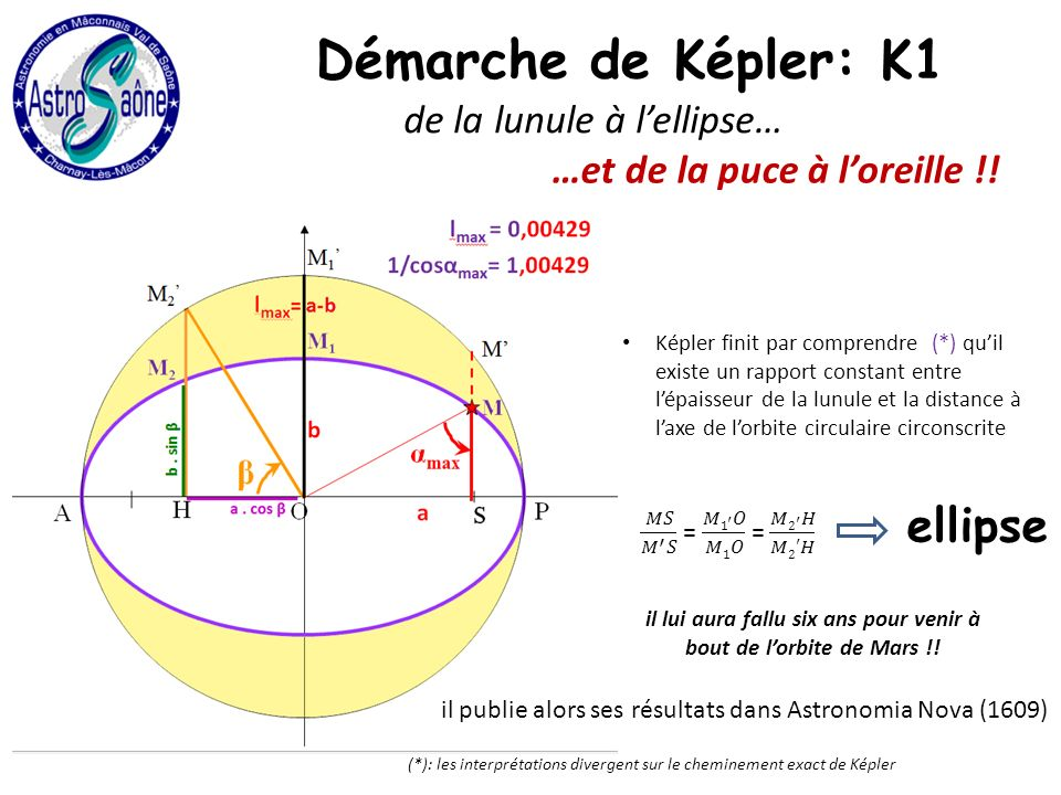 de la lunule à lellipse… nouvel échec Képler finit par comprendre (*) quil existe un rapport constant entre lépaisseur de la lunule et la distance à laxe de lorbite circulaire circonscrite il lui aura fallu six ans pour venir à bout de lorbite de Mars !.