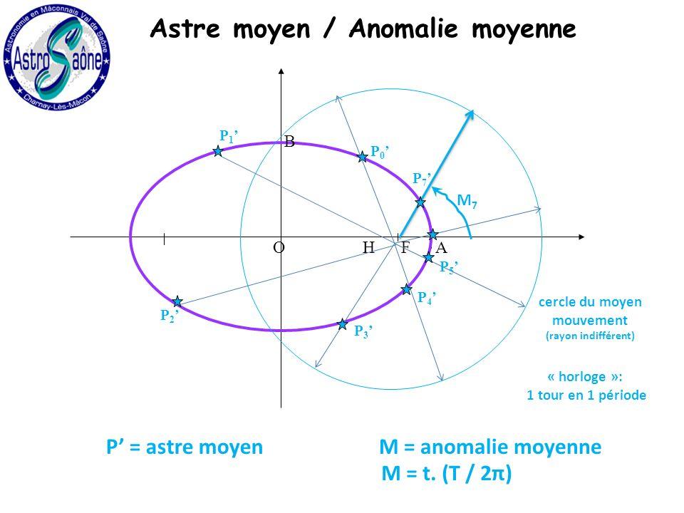 H O A B F cercle du moyen mouvement (rayon indifférent) « horloge »: 1 tour en 1 période M7M7 P 7 P 0 P 1 P 2 P 3 P 4 P 5 Astre moyen / Anomalie moyenne M = anomalie moyenneP = astre moyen M = t.