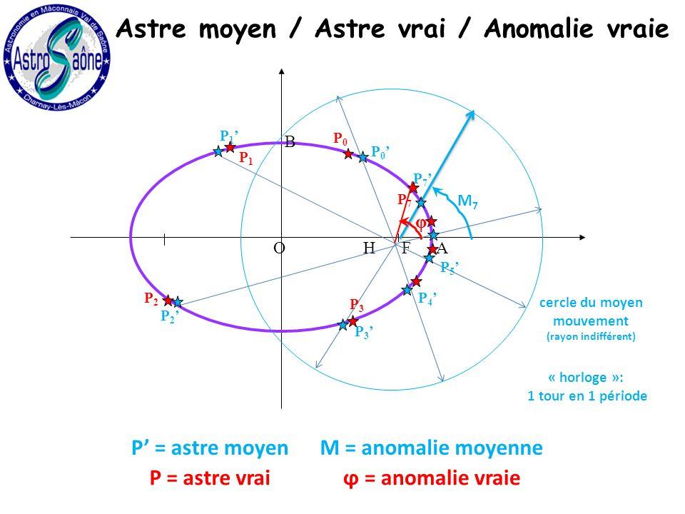 H O A B F cercle du moyen mouvement (rayon indifférent) « horloge »: 1 tour en 1 période M7M7 P 7 P 0 P 1 P 2 P 3 P 4 P 5 Astre moyen / Astre vrai / Anomalie vraie M = anomalie moyenneP = astre moyen P0P0 P1P1 P2P2 P3P3 ϕ = anomalie vraieP = astre vrai P7P7 φ