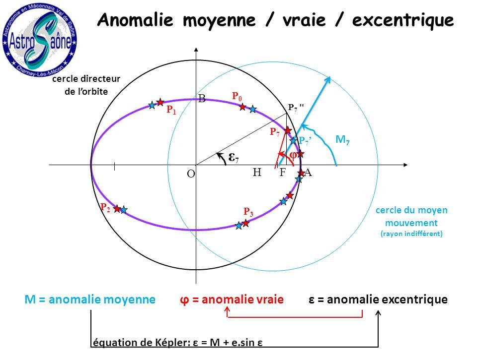 H O A B F cercle du moyen mouvement (rayon indifférent) M7M7 P 7 P0P0 P1P1 P2P2 P3P3 P7P7 φ ε7ε7 P 7 cercle directeur de lorbite M = anomalie moyenneϕ = anomalie vraieε = anomalie excentrique équation de Képler: ε = M + e.sin ε Anomalie moyenne / vraie / excentrique