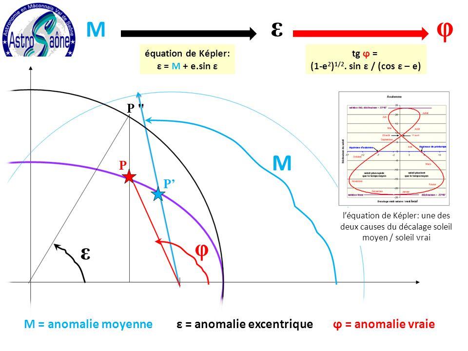 M φ ε P P P M = anomalie moyenneε = anomalie excentrique équation de Képler: ε = M + e.sin ε M φε tg ϕ = (1-e 2 ) 1/2.