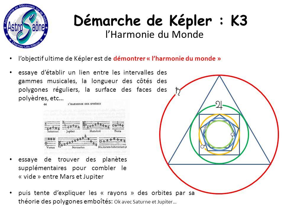 Démarche de Képler : K3 lHarmonie du Monde lobjectif ultime de Képler est de démontrer « lharmonie du monde » essaye détablir un lien entre les intervalles des gammes musicales, la longueur des côtés des polygones réguliers, la surface des faces des polyèdres, etc… essaye de trouver des planètes supplémentaires pour combler le « vide » entre Mars et Jupiter puis tente dexpliquer les « rayons » des orbites par sa théorie des polygones emboîtés: Ok avec Saturne et Jupiter…