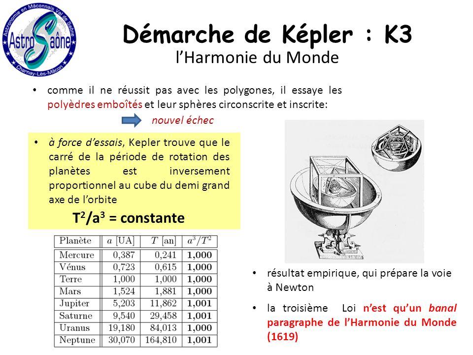 comme il ne réussit pas avec les polygones, il essaye les polyèdres emboîtés et leur sphères circonscrite et inscrite: la troisième Loi nest quun banal paragraphe de lHarmonie du Monde (1619) résultat empirique, qui prépare la voie à Newton à force dessais, Kepler trouve que le carré de la période de rotation des planètes est inversement proportionnel au cube du demi grand axe de lorbite T 2 /a 3 = constante nouvel échec Démarche de Képler : K3 lHarmonie du Monde
