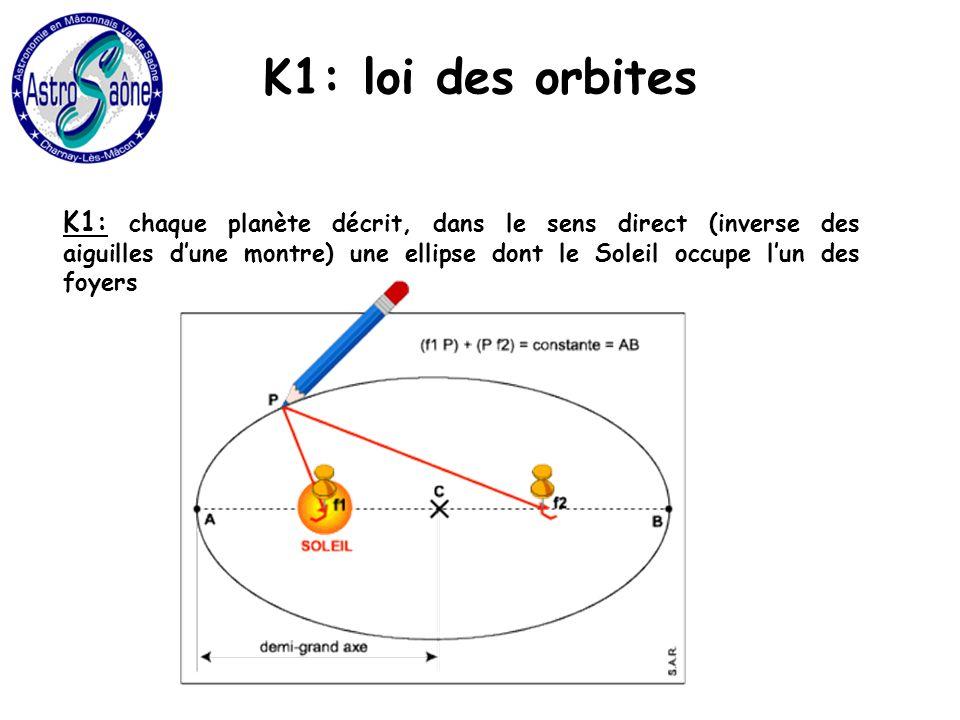 K1: loi des orbites K1: chaque planète décrit, dans le sens direct (inverse des aiguilles dune montre) une ellipse dont le Soleil occupe lun des foyers