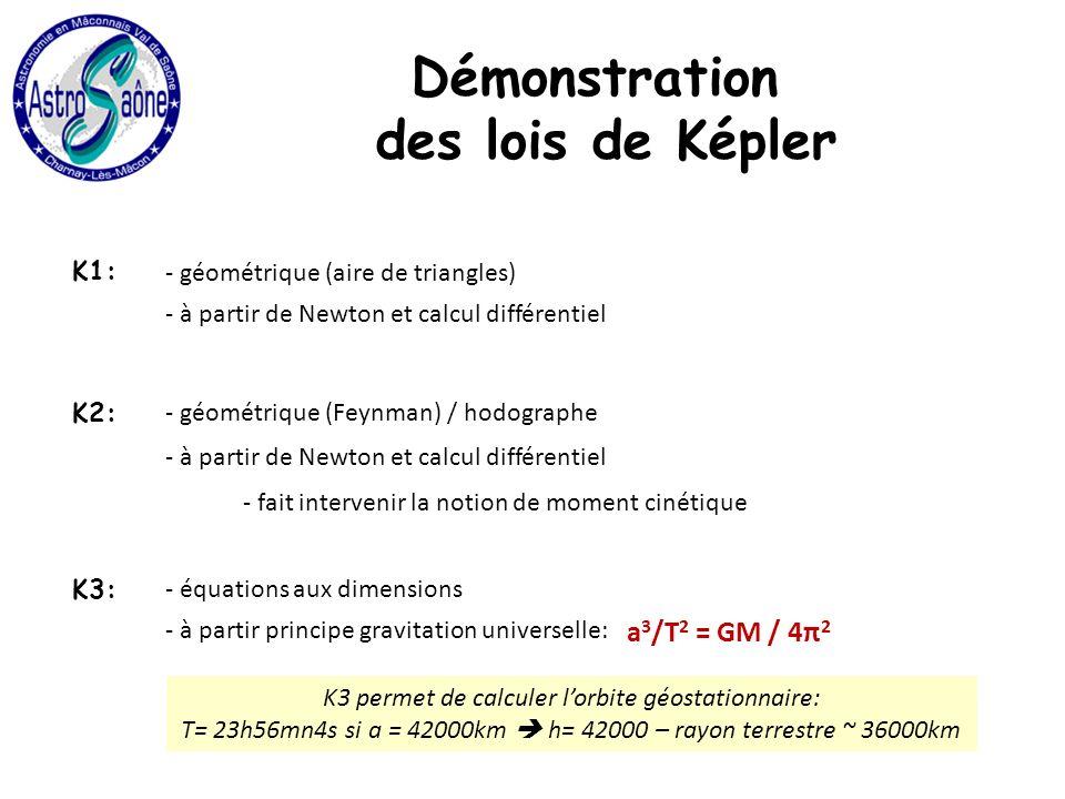 Démonstration des lois de Képler K1: - géométrique (aire de triangles) - à partir de Newton et calcul différentiel K2: - géométrique (Feynman) / hodographe - à partir de Newton et calcul différentiel - fait intervenir la notion de moment cinétique K3: - équations aux dimensions K3 permet de calculer lorbite géostationnaire: T= 23h56mn4s si a = 42000km h= 42000 – rayon terrestre ~ 36000km - à partir principe gravitation universelle: a 3 /T 2 = GM / 4π 2