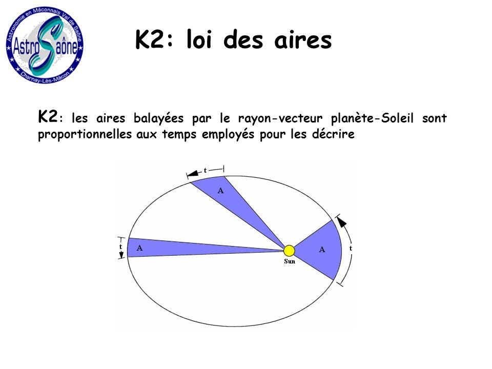 K2: loi des aires K2 : les aires balayées par le rayon-vecteur planète-Soleil sont proportionnelles aux temps employés pour les décrire