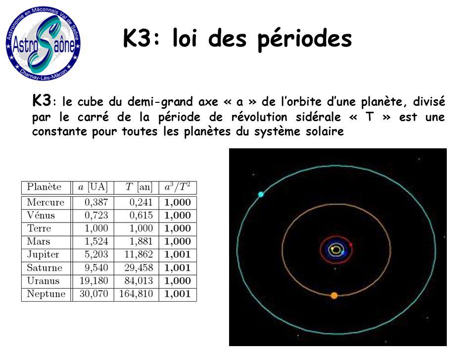 K3: loi des périodes K3 : le cube du demi-grand axe « a » de lorbite dune planète, divisé par le carré de la période de révolution sidérale « T » est une constante pour toutes les planètes du système solaire