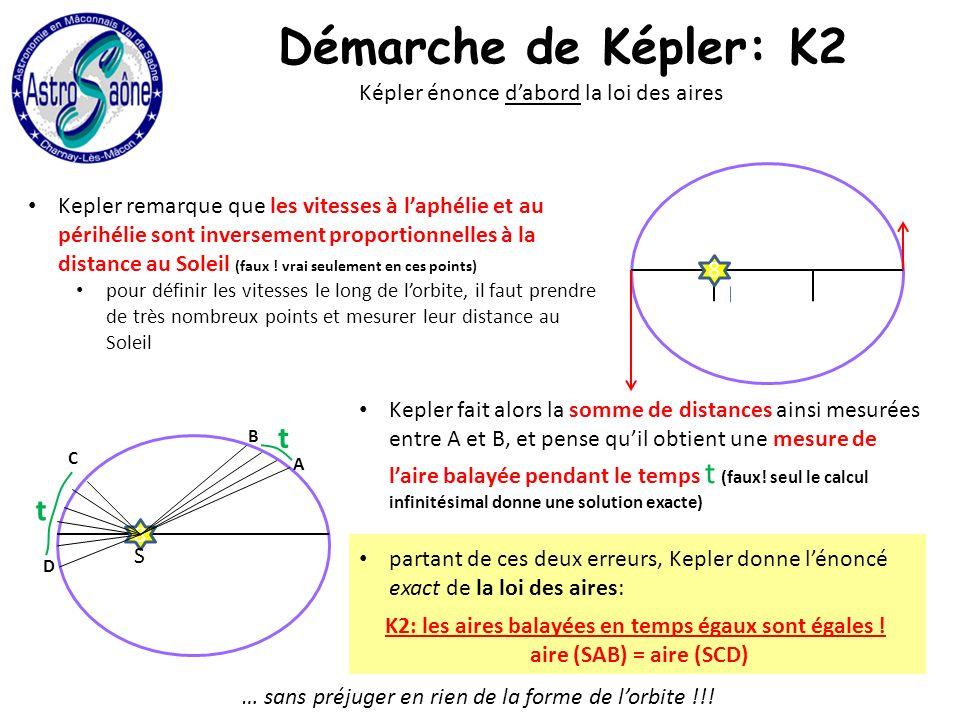 Démarche de Képler: K2 Képler énonce dabord la loi des aires Kepler remarque que les vitesses à laphélie et au périhélie sont inversement proportionnelles à la distance au Soleil (faux .