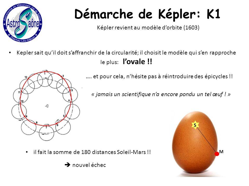 Démarche de Képler: K1 Képler revient au modèle dorbite (1603) Kepler sait quil doit saffranchir de la circularité; il choisit le modèle qui sen rapproche le plus: lovale !.