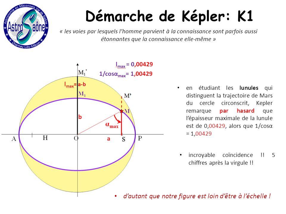 « les voies par lesquels lhomme parvient à la connaissance sont parfois aussi étonnantes que la connaissance elle-même » en étudiant les lunules qui distinguent la trajectoire de Mars du cercle circonscrit, Kepler remarque par hasard que lépaisseur maximale de la lunule est de 0,00429, alors que 1/cosα = 1,00429 incroyable coïncidence !.