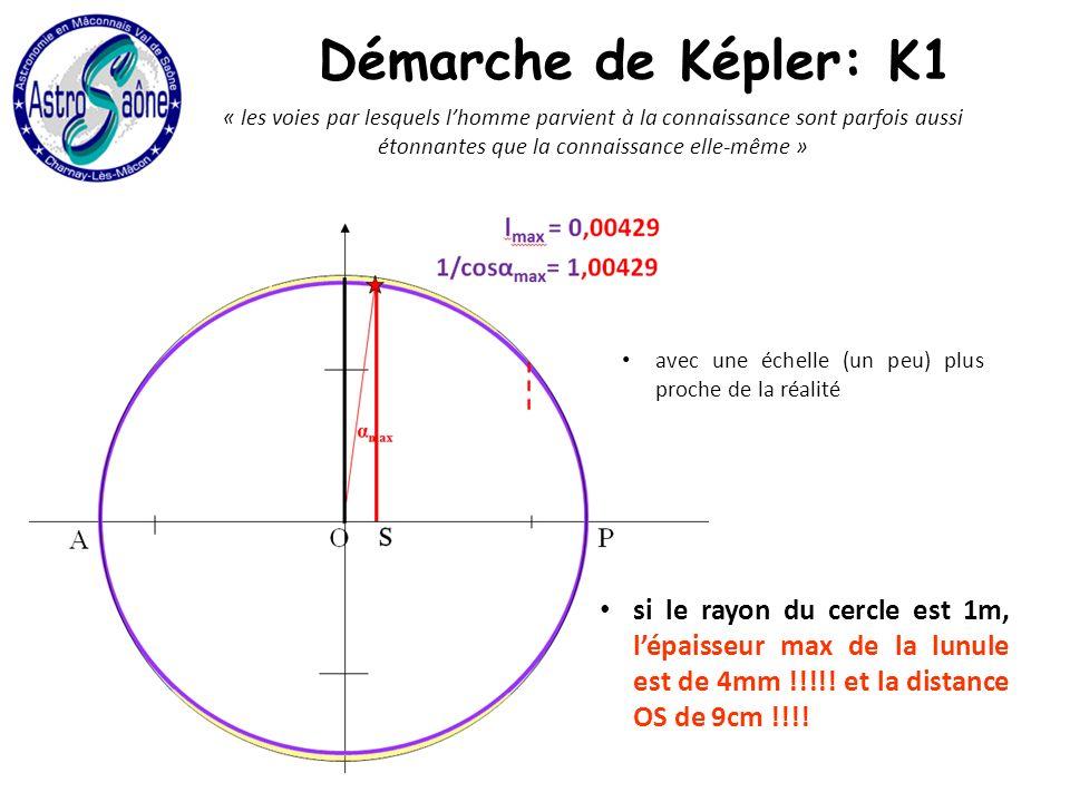 « les voies par lesquels lhomme parvient à la connaissance sont parfois aussi étonnantes que la connaissance elle-même » si le rayon du cercle est 1m, lépaisseur max de la lunule est de 4mm !!!!.