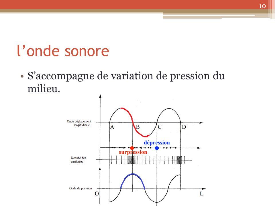 londe sonore Saccompagne de variation de pression du milieu. 10