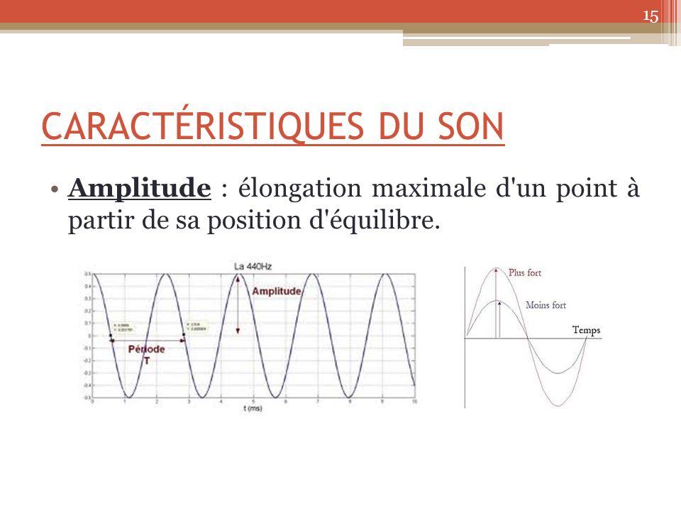 CARACTÉRISTIQUES DU SON Amplitude : élongation maximale d un point à partir de sa position d équilibre.