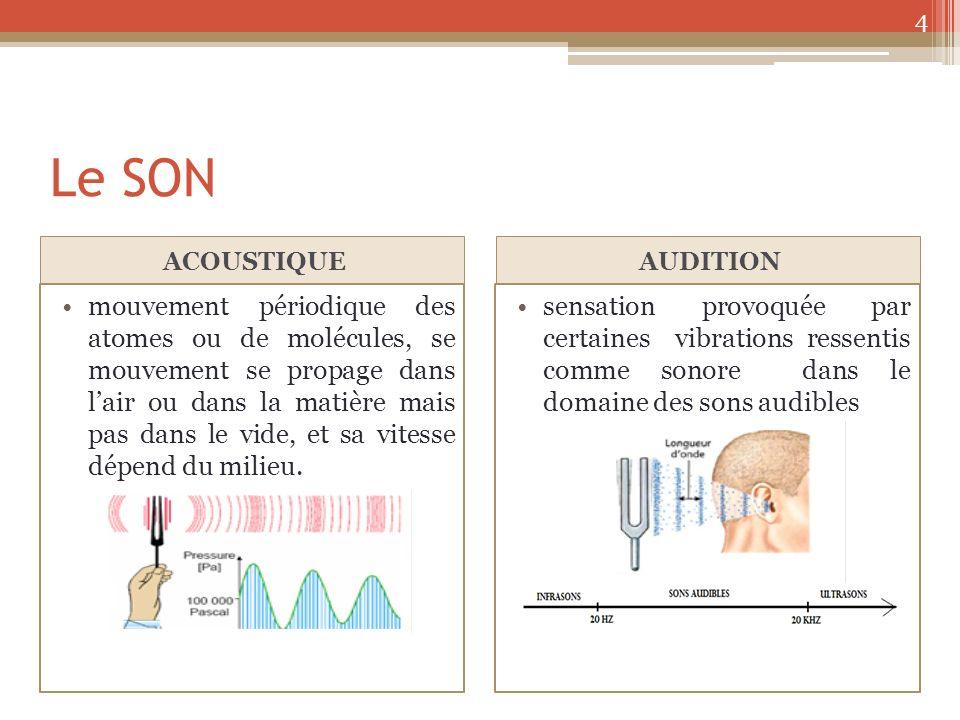 PROPRIÉTÉS DU SON Absorption Le milieu peut absorber une partie de lénergie acoustique soit par le frottement des molécules soit en conversion en chaleur.