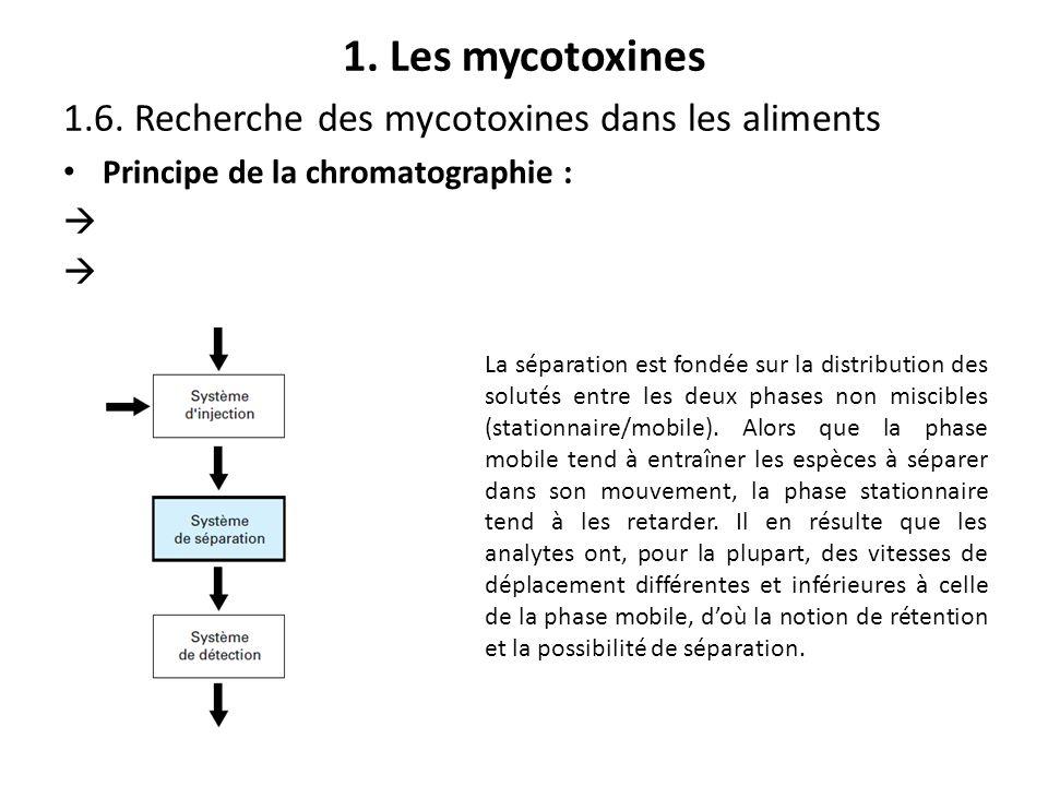 1. Les mycotoxines 1.6. Recherche des mycotoxines dans les aliments Principe de la chromatographie : La séparation est fondée sur la distribution des